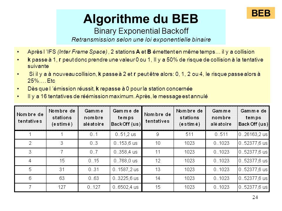24 BEB Algorithme du BEB Binary Exponential Backoff Retransmission selon une loi exponentielle binaire Après l IFS (Inter Frame Space), 2 stations A e