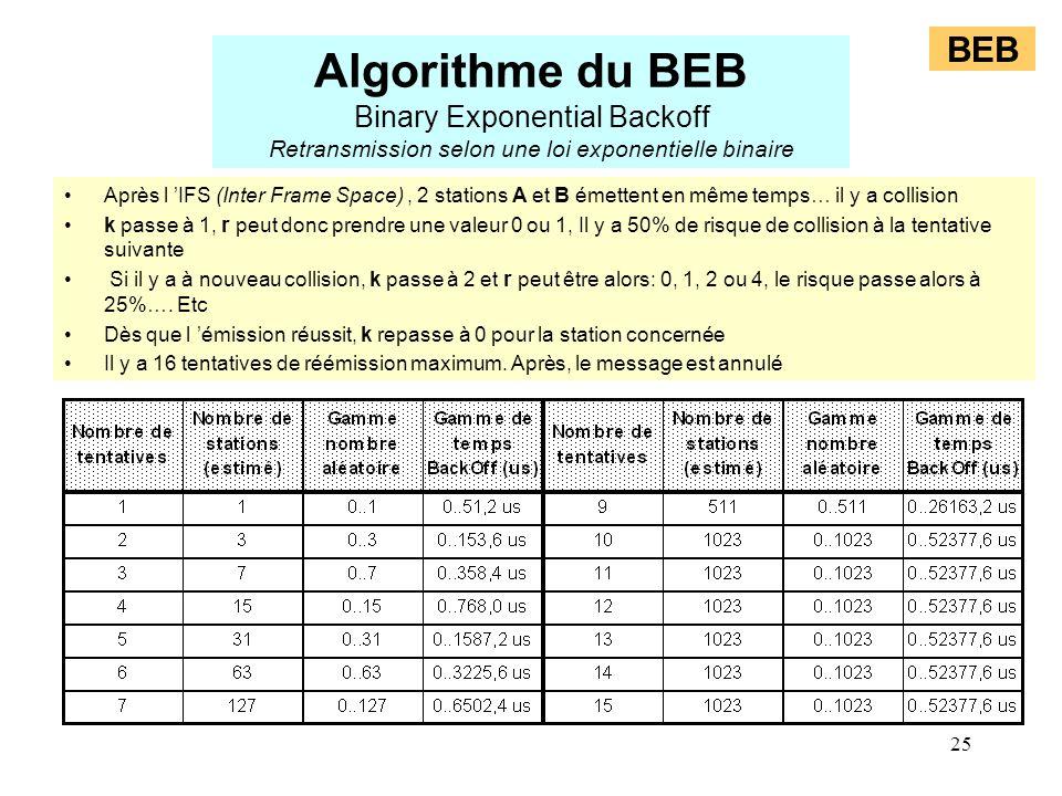 25 BEB Algorithme du BEB Binary Exponential Backoff Retransmission selon une loi exponentielle binaire Après l IFS (Inter Frame Space), 2 stations A e