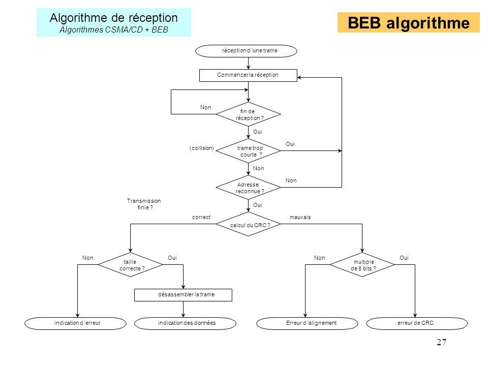 27 BEB algorithme Transmission finie ? réception d une trame Commencer la réception désassembler la trame Erreur d alignement erreur de CRC indication