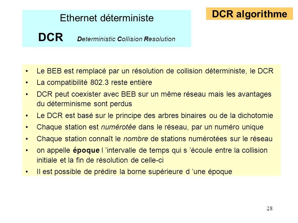 28 Le BEB est remplacé par un résolution de collision déterministe, le DCR La compatibilité 802.3 reste entière DCR peut coexister avec BEB sur un mêm