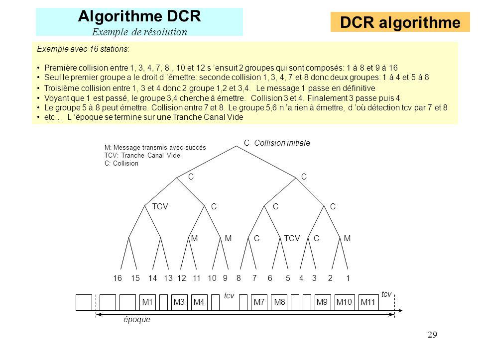 29 16 15 14 13 12 11 10 9 8 7 6 5 4 3 2 1 M M C TCV C M TCV C C C C C Collision initiale M: Message transmis avec succès TCV: Tranche Canal Vide C: Co