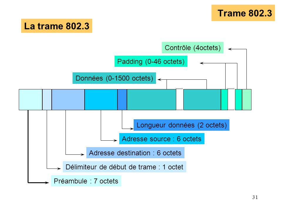 31 Trame 802.3 Préambule : 7 octets Délimiteur de début de trame : 1 octet Adresse destination : 6 octets Adresse source : 6 octets Longueur données (