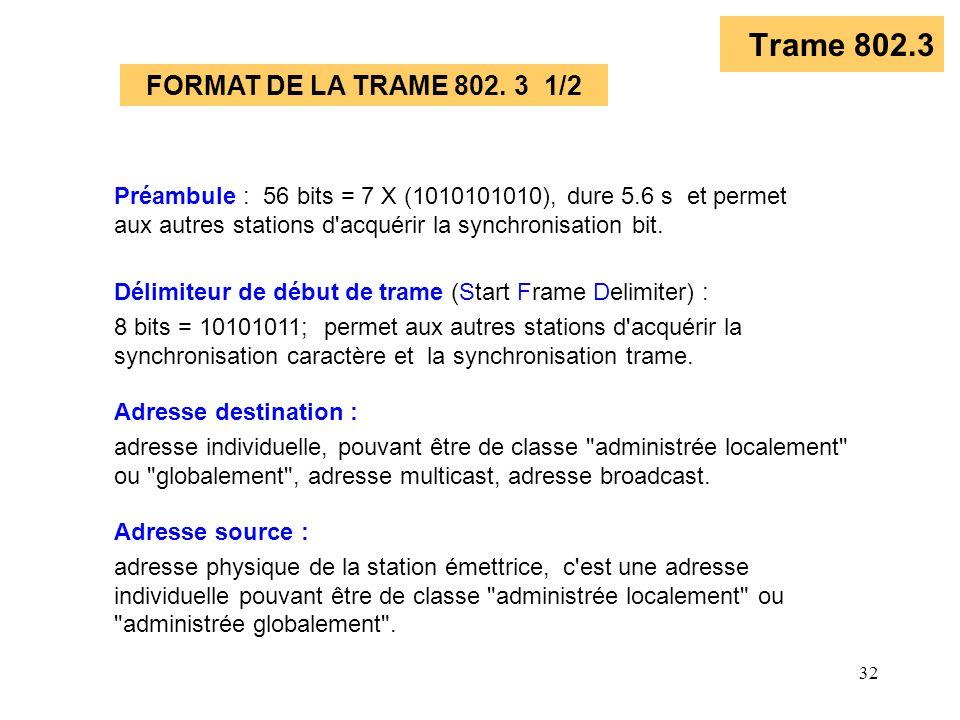 32 Trame 802.3 FORMAT DE LA TRAME 802. 3 1/2 Délimiteur de début de trame (Start Frame Delimiter) : 8 bits = 10101011; permet aux autres stations d'ac