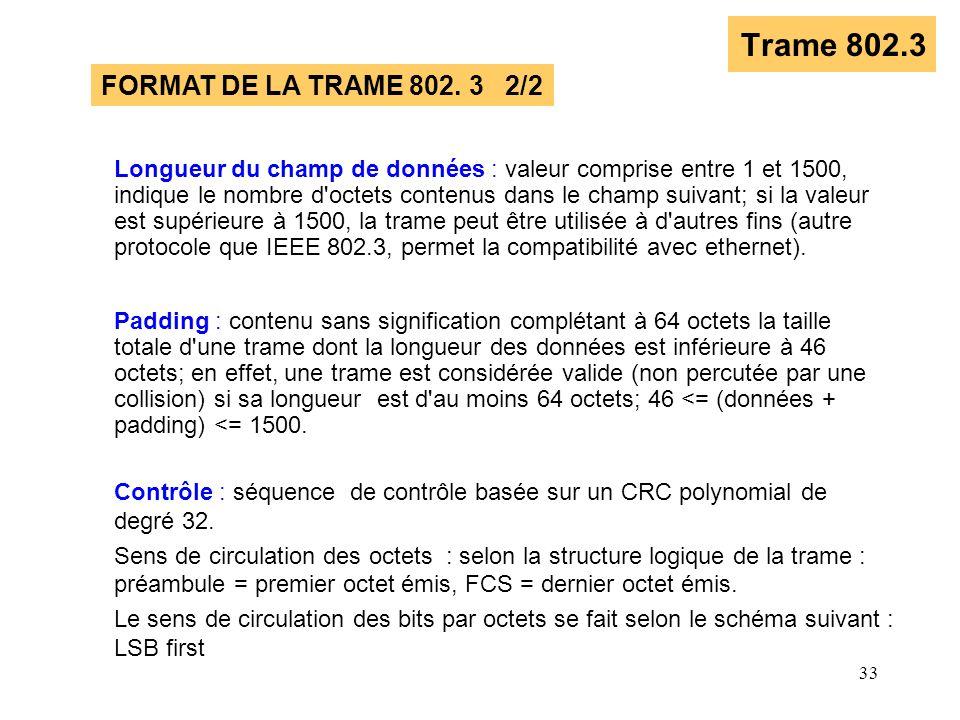 33 Trame 802.3 Longueur du champ de données : valeur comprise entre 1 et 1500, indique le nombre d'octets contenus dans le champ suivant; si la valeur