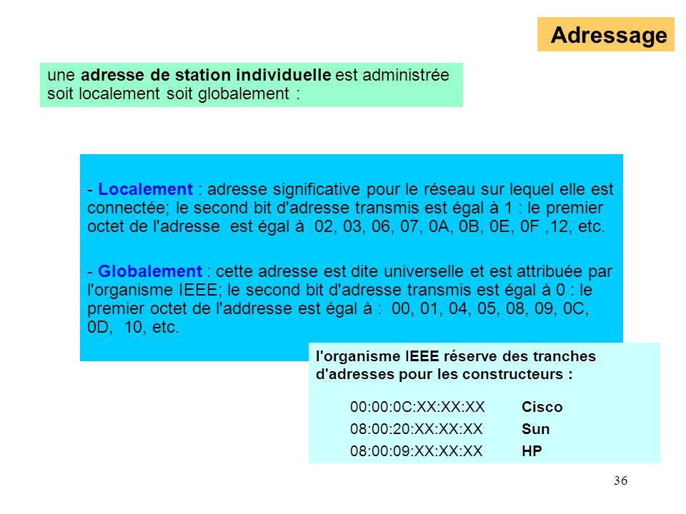 36 Adressage - Localement : adresse significative pour le réseau sur lequel elle est connectée; le second bit d'adresse transmis est égal à 1 : le pre
