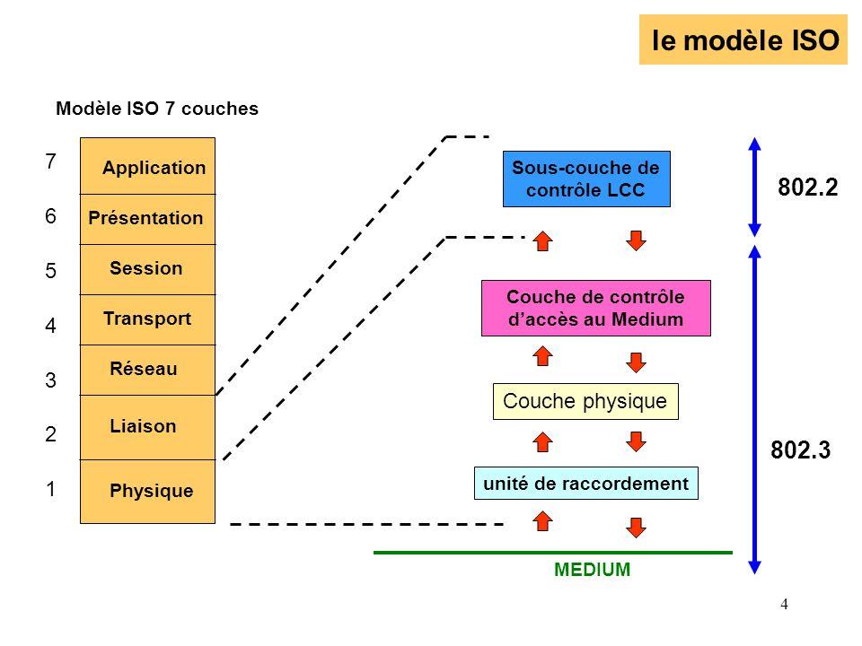 4 le modèle ISO Physique Couche de contrôle daccès au Medium Couche physique unité de raccordement 802.2 802.3 MEDIUM Liaison Réseau Transport Session