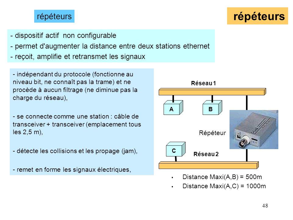 48 répéteurs AB C Distance Maxi(A,B) = 500m Distance Maxi(A,C) = 1000m - dispositif actif non configurable - permet d'augmenter la distance entre deux