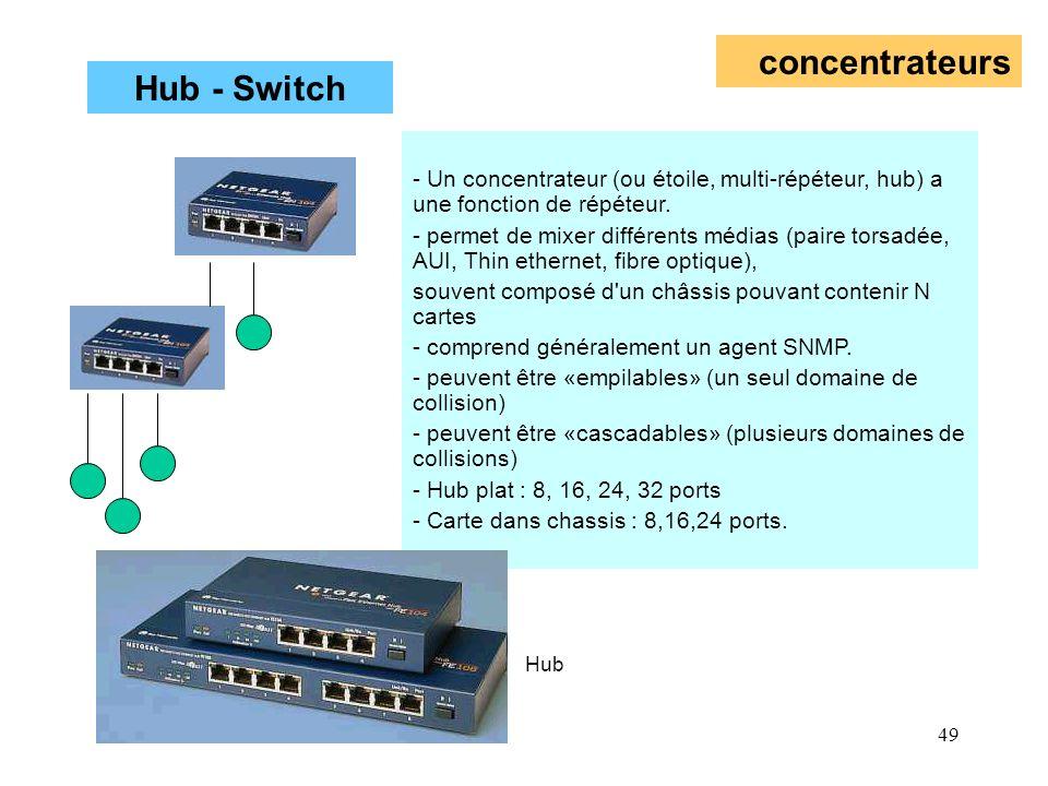 49 concentrateurs - Un concentrateur (ou étoile, multi-répéteur, hub) a une fonction de répéteur. - permet de mixer différents médias (paire torsadée,