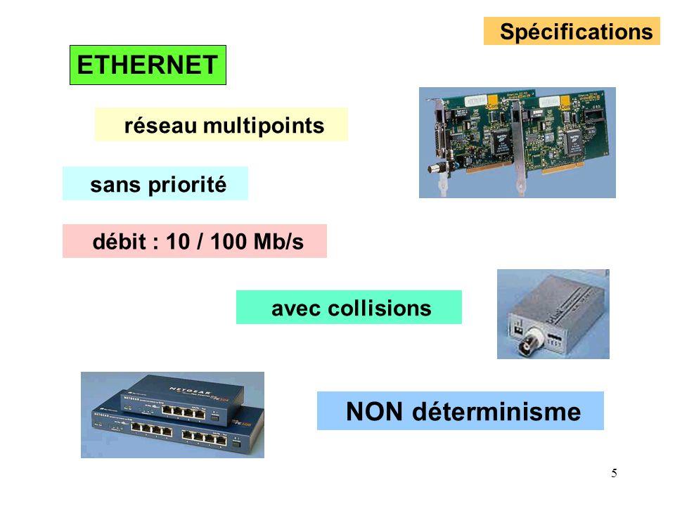 5 Spécifications réseau multipoints sans priorité avec collisions débit : 10 / 100 Mb/s NON déterminisme ETHERNET