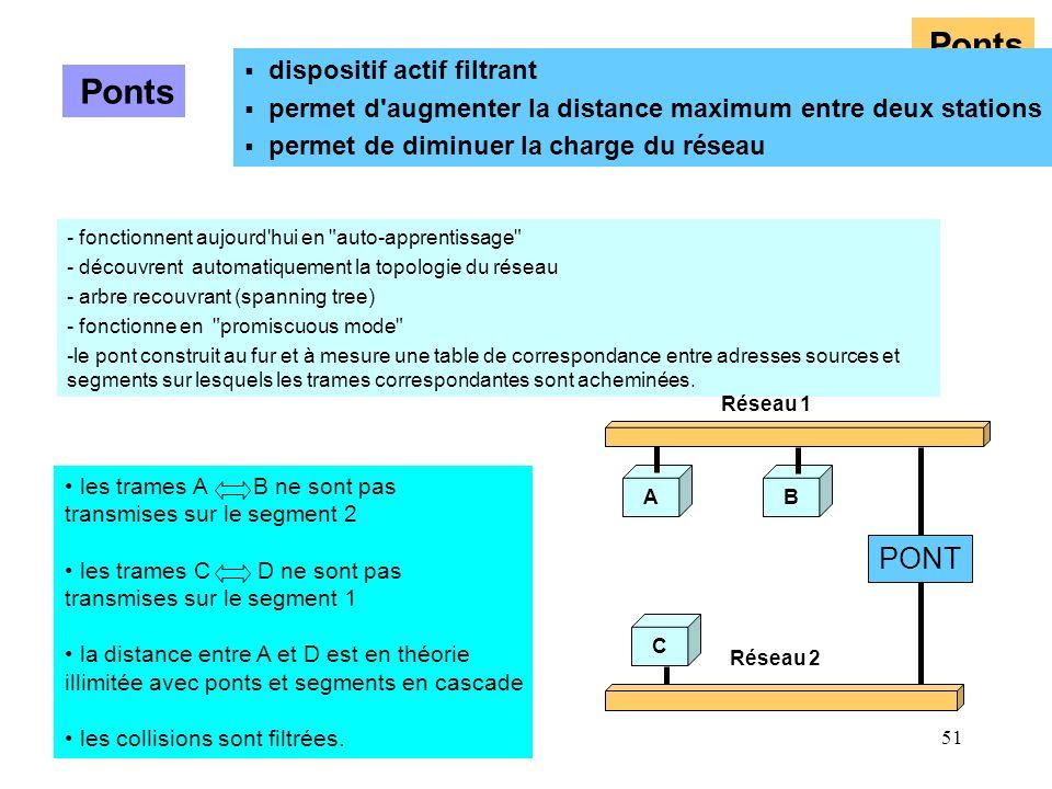 51 Ponts les trames A B ne sont pas transmises sur le segment 2 les trames C D ne sont pas transmises sur le segment 1 la distance entre A et D est en