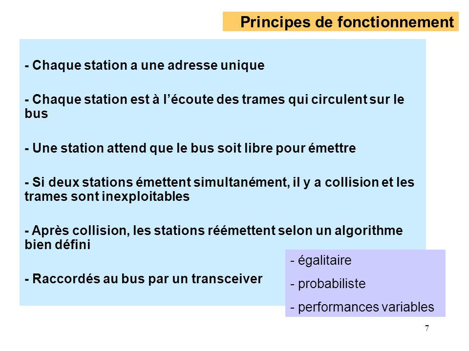 7 Principes de fonctionnement - Chaque station a une adresse unique - Chaque station est à lécoute des trames qui circulent sur le bus - Une station a