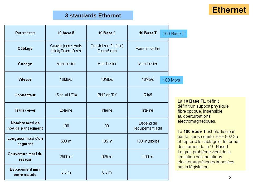 8 Ethernet La 10 Base FL définit définit un support physique fibre optique, insensible aux perturbations électromagnétiques. La 100 Base T est étudiée