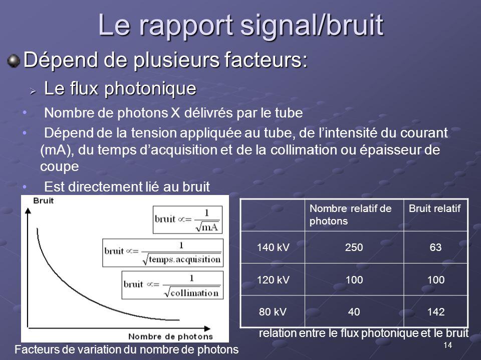 14 Le rapport signal/bruit Nombre de photons X délivrés par le tube Dépend de la tension appliquée au tube, de lintensité du courant (mA), du temps da