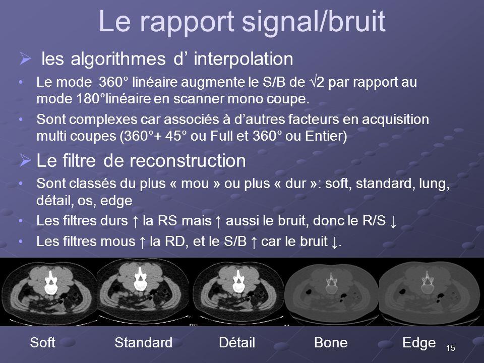 15 Le rapport signal/bruit les algorithmes d interpolation Le mode 360° linéaire augmente le S/B de 2 par rapport au mode 180°linéaire en scanner mono