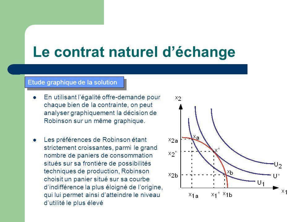 En utilisant légalité offre-demande pour chaque bien de la contrainte, on peut analyser graphiquement la décision de Robinson sur un même graphique.