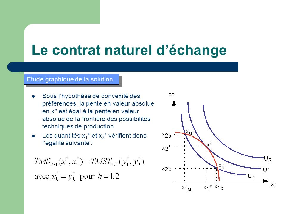 Sous lhypothèse de convexité des préférences, la pente en valeur absolue en x* est égal à la pente en valeur absolue de la frontière des possibilités techniques de production Les quantités x 1 * et x 2 * vérifient donc légalité suivante : Le contrat naturel déchange Etude graphique de la solution