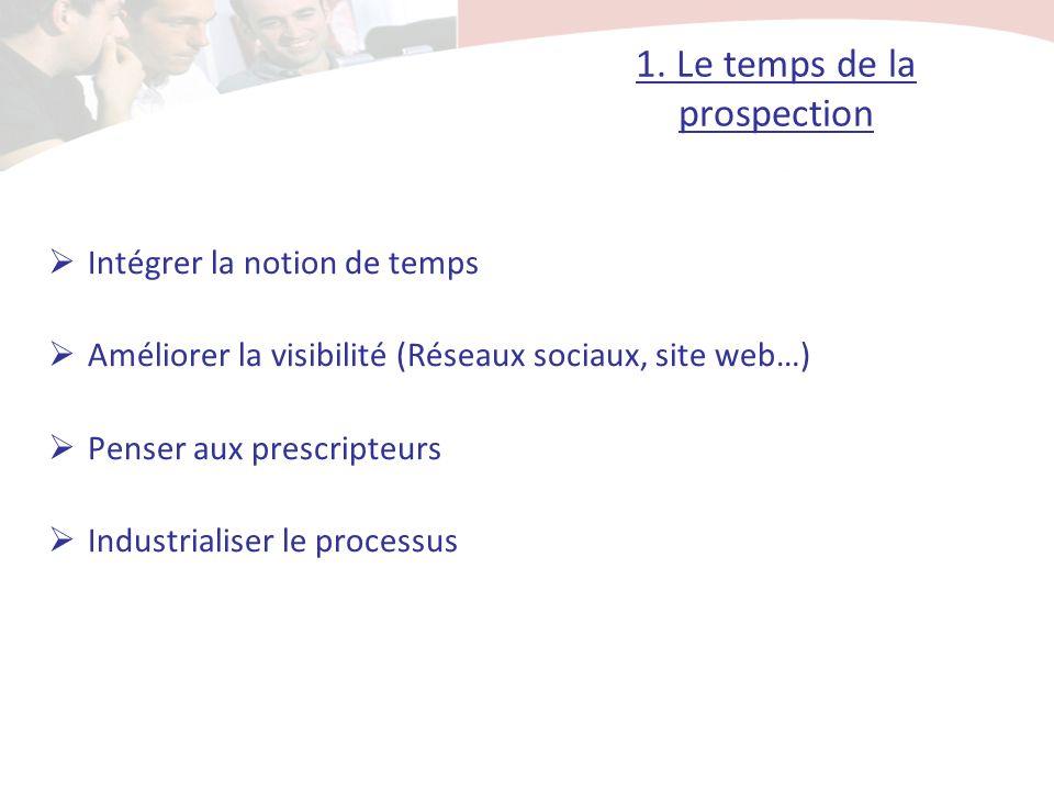 1. Le temps de la prospection Intégrer la notion de temps Améliorer la visibilité (Réseaux sociaux, site web…) Penser aux prescripteurs Industrialiser