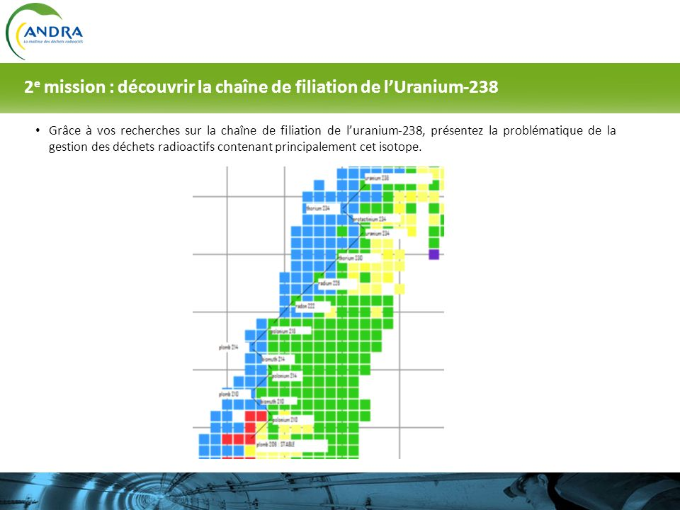 Grâce à vos recherches sur la chaîne de filiation de luranium-238, présentez la problématique de la gestion des déchets radioactifs contenant principa