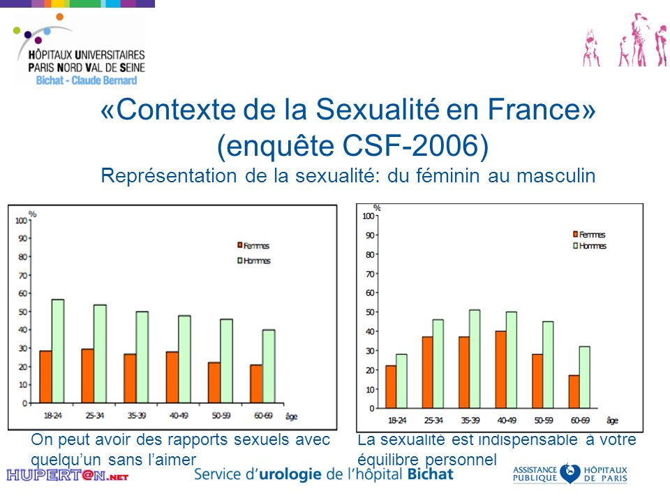 «Contexte de la Sexualité en France» (enquête CSF-2006) Représentation de la sexualité: du féminin au masculin On peut avoir des rapports sexuels avec