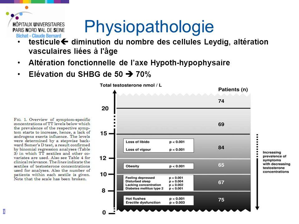 Physiopathologie testicule diminution du nombre des cellules Leydig, altération vasculaires liées à l'âge Altération fonctionnelle de laxe Hypoth-hypo