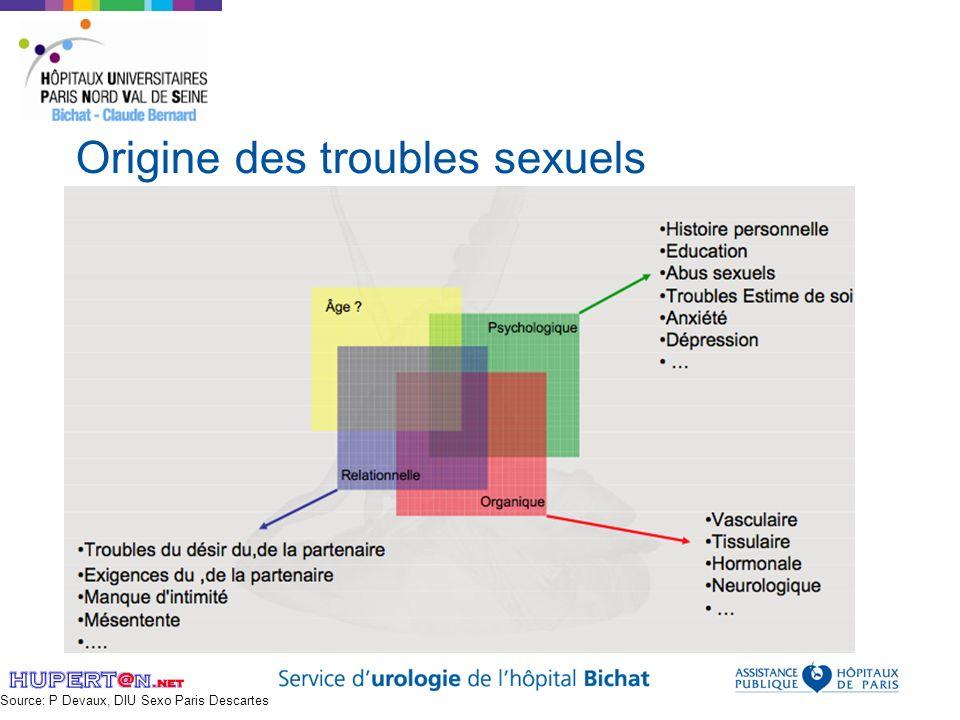 Origine des troubles sexuels Source: P Devaux, DIU Sexo Paris Descartes
