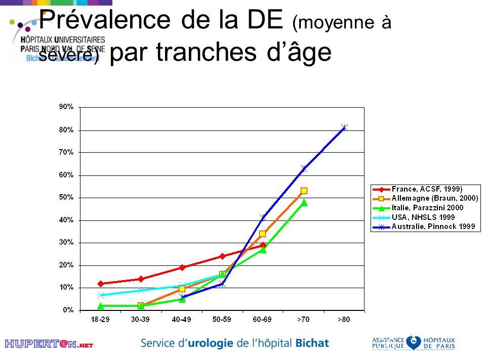 Prévalence de la DE (moyenne à sévère) par tranches dâge 36