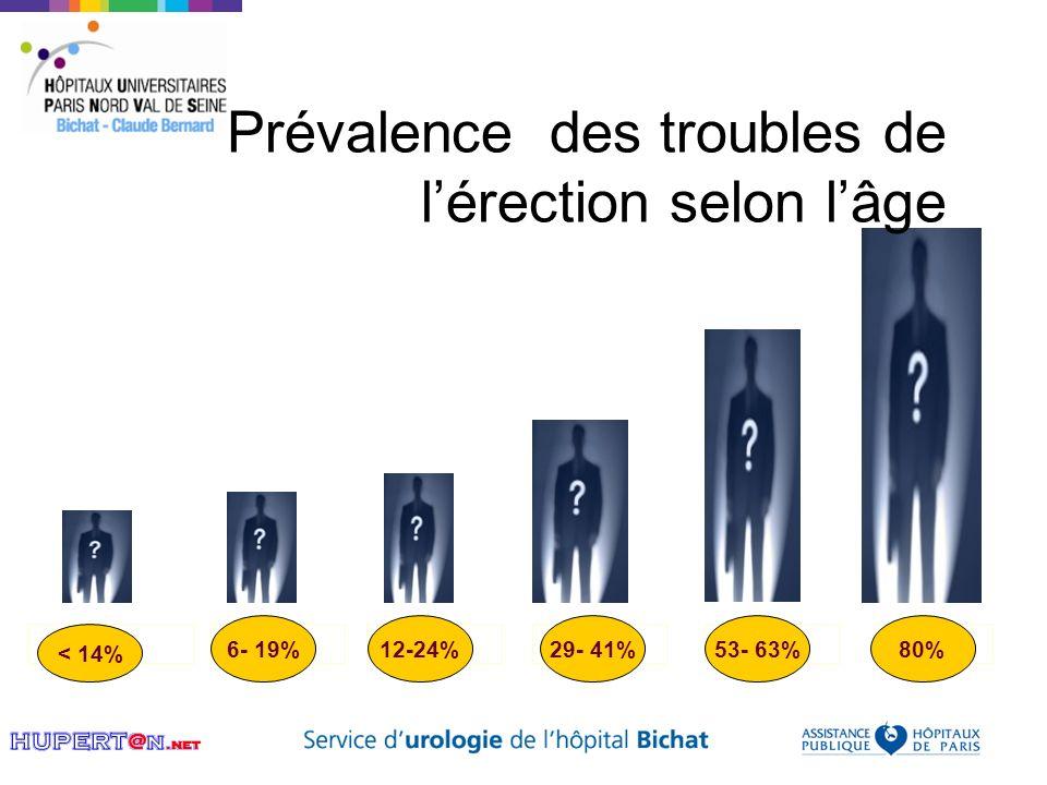 38 Avant 40 ans50- 60 ans60- 70 ans40- 50 ans70- 80 ans < 14% 6- 19%12-24%29- 41% > 80 ans 53- 63%80% Prévalence des troubles de lérection selon lâge