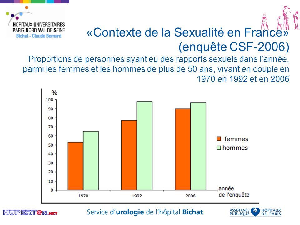 «Contexte de la Sexualité en France» (enquête CSF-2006) Proportions de personnes ayant eu des rapports sexuels dans lannée, parmi les femmes et les ho