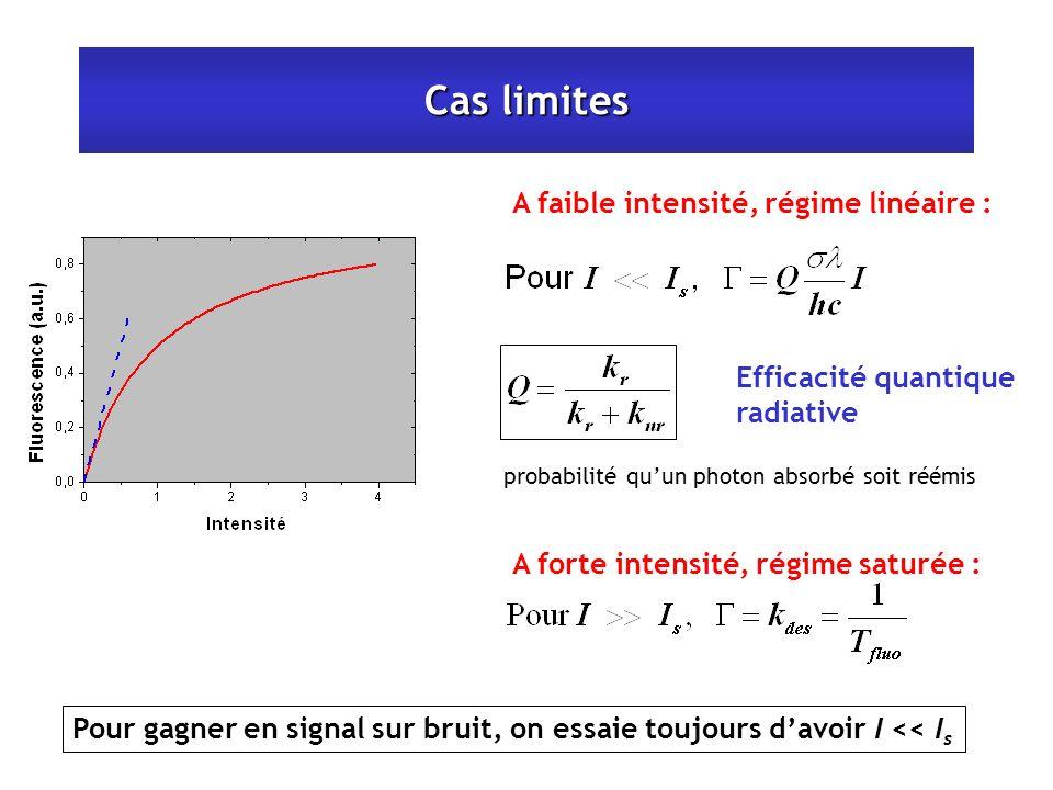 Pour gagner en signal sur bruit, on essaie toujours davoir I << I s Cas limites A faible intensité, régime linéaire : A forte intensité, régime saturée : Efficacité quantique radiative probabilité quun photon absorbé soit réémis