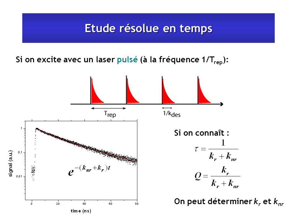 Etude résolue en temps Si on excite avec un laser pulsé (à la fréquence 1/T rep ): Si on connaît : On peut déterminer k r et k nr