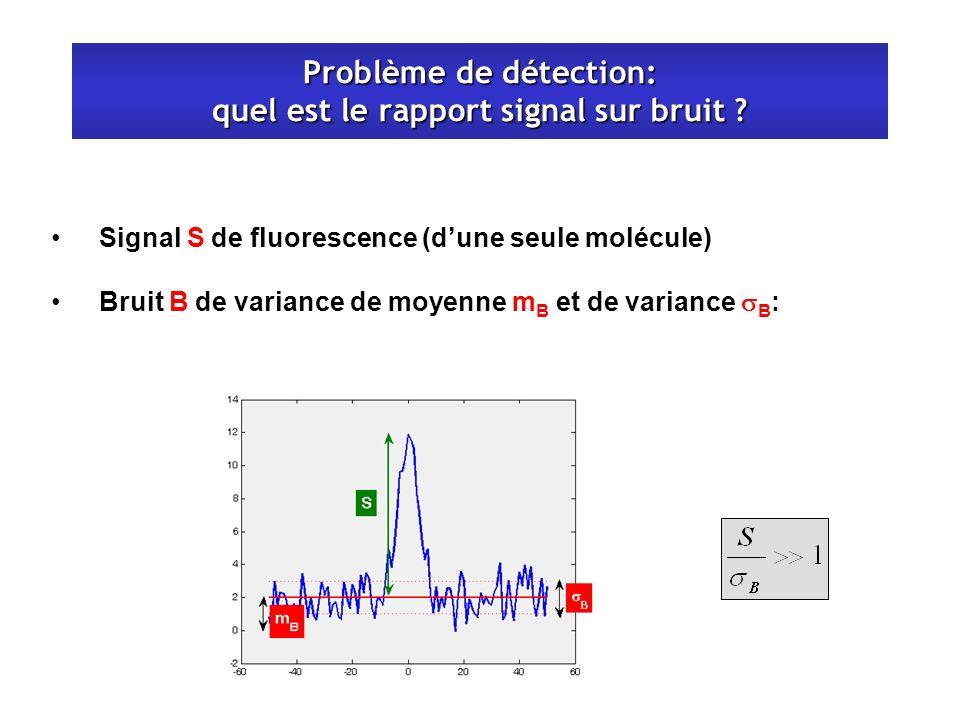 Problème de détection: quel est le rapport signal sur bruit ? Signal S de fluorescence (dune seule molécule) Bruit B de variance de moyenne m B et de