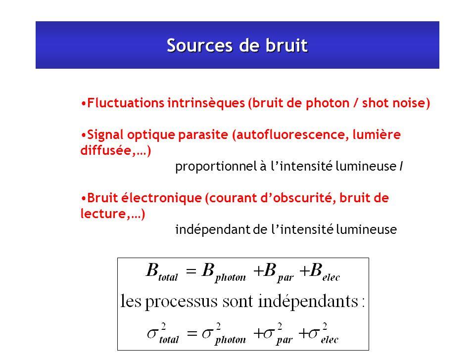 Sources de bruit Fluctuations intrinsèques (bruit de photon / shot noise) Signal optique parasite (autofluorescence, lumière diffusée,…) proportionnel