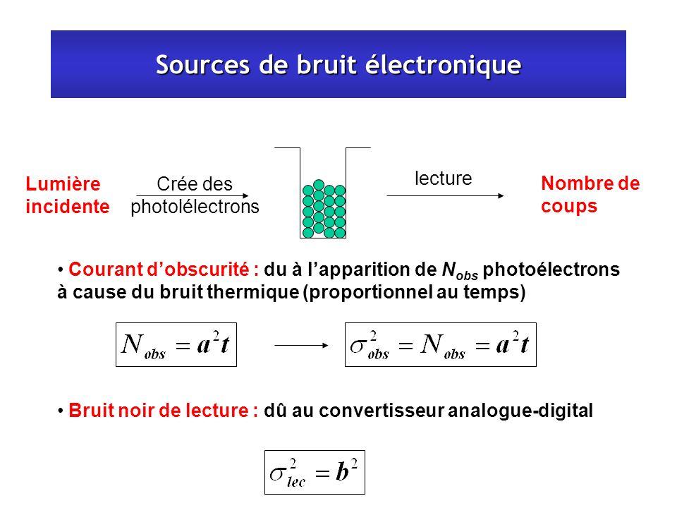 Sources de bruit électronique Bruit noir de lecture : dû au convertisseur analogue-digital Courant dobscurité : du à lapparition de N obs photoélectro