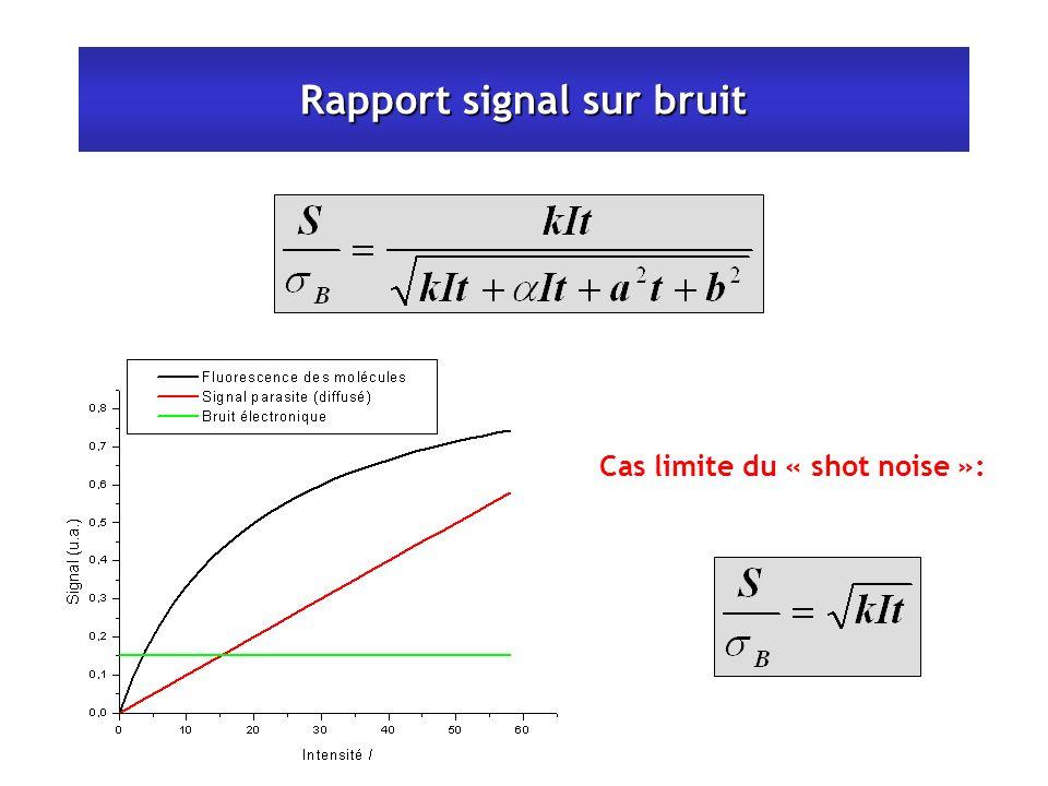 Rapport signal sur bruit Cas limite du « shot noise »: