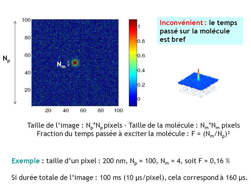 Inconvénient : le temps passé sur la molécule est bref Taille de limage : N p *N p pixels - Taille de la molécule : N m *N m pixels Fraction du temps passée à exciter la molécule : F = (N m /N p )² Exemple : taille dun pixel : 200 nm, N p = 100, N m = 4, soit F = 0,16 % Si durée totale de limage : 100 ms (10 µs/pixel), cela correspond à 160 µs.