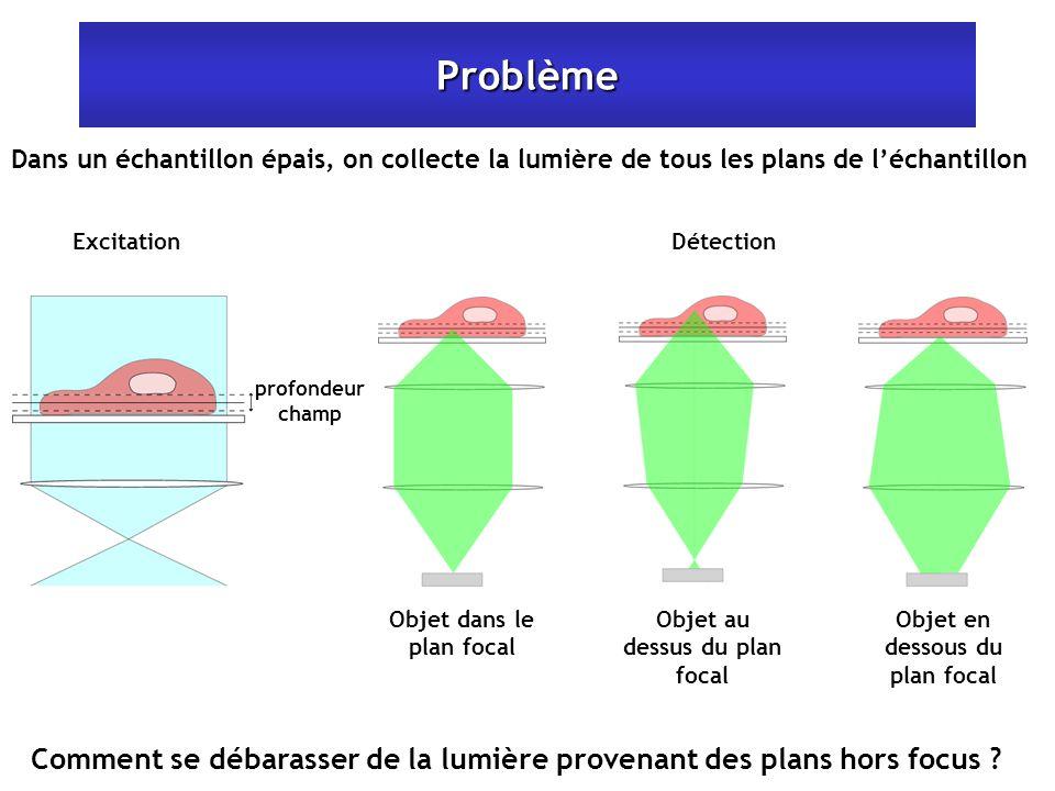 Problème Dans un échantillon épais, on collecte la lumière de tous les plans de léchantillon profondeur champ Excitation Objet dans le plan focal Obje