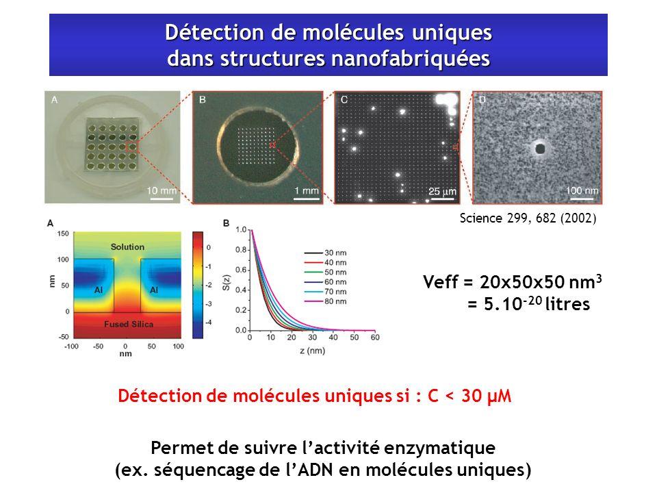 Détection de molécules uniques dans structures nanofabriquées Veff = 20x50x50 nm 3 = 5.10 -20 litres Détection de molécules uniques si : C < 30 µM Science 299, 682 (2002) Permet de suivre lactivité enzymatique (ex.
