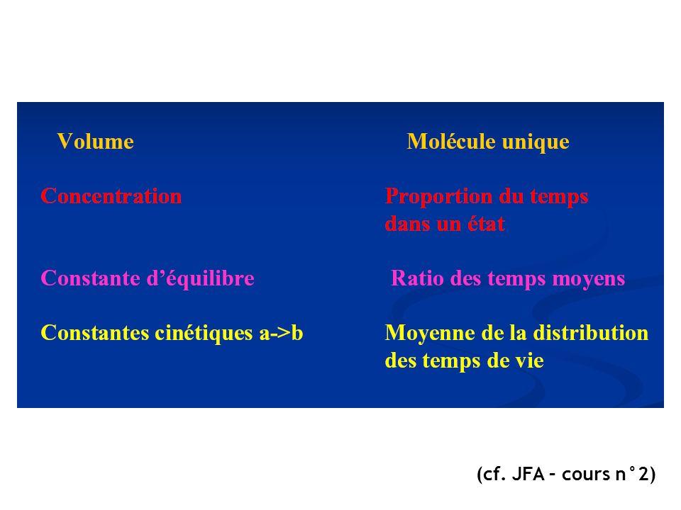 (cf. JFA – cours n°2)