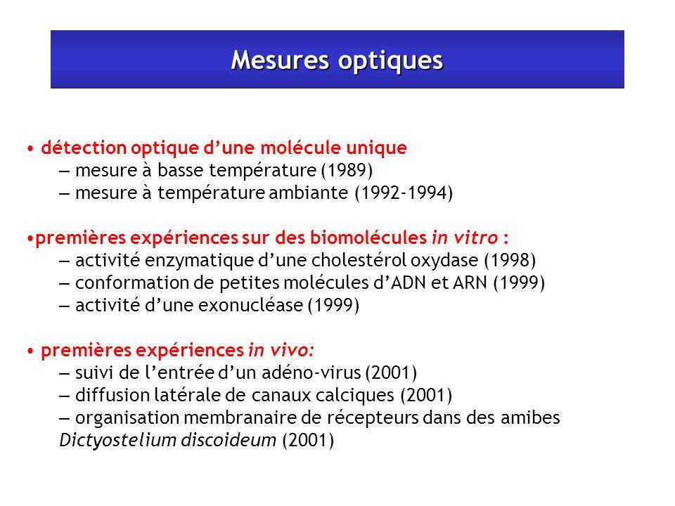 Mesures optiques détection optique dune molécule unique – mesure à basse température (1989) – mesure à température ambiante (1992-1994) premières expériences sur des biomolécules in vitro : – activité enzymatique dune cholestérol oxydase (1998) – conformation de petites molécules dADN et ARN (1999) – activité dune exonucléase (1999) premières expériences in vivo: – suivi de lentrée dun adéno-virus (2001) – diffusion latérale de canaux calciques (2001) – organisation membranaire de récepteurs dans des amibes Dictyostelium discoideum (2001)