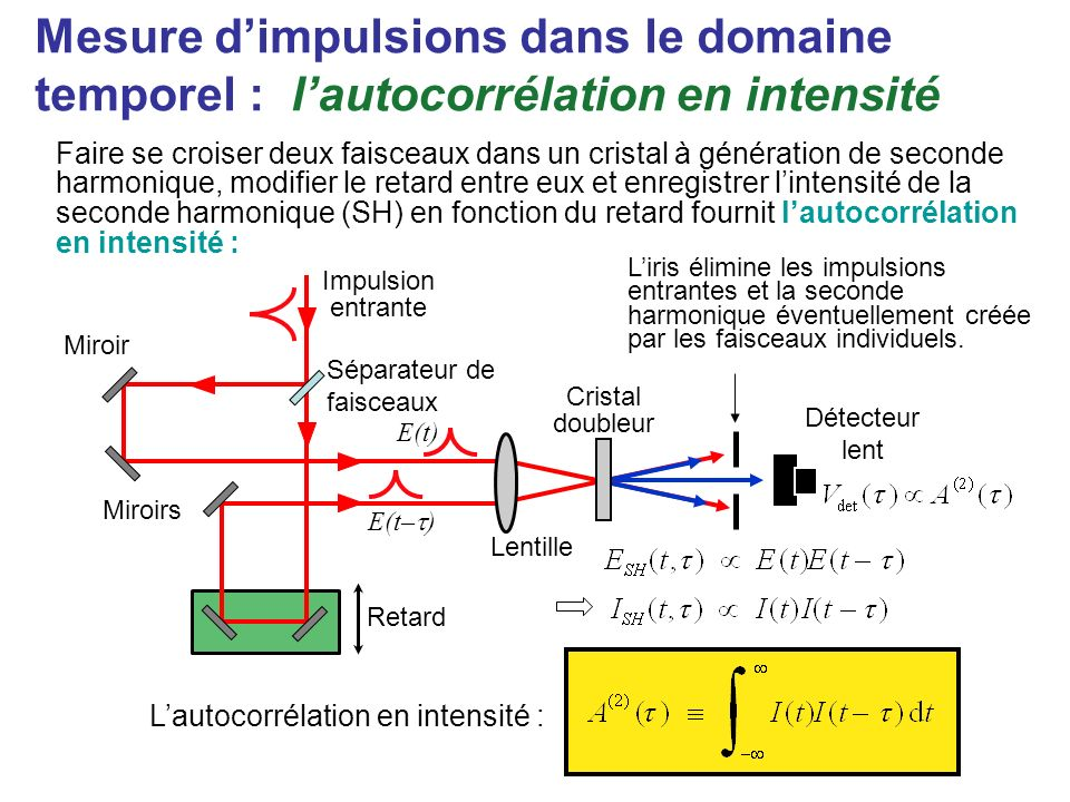 Bien, mais comment mesure-t-on une impulsion ? V. Wong & I. A. Walmsley, Opt. Lett. 19, 287-289 (1994) I. A. Walmsley & V. Wong, J. Opt. Soc. Am B, 13