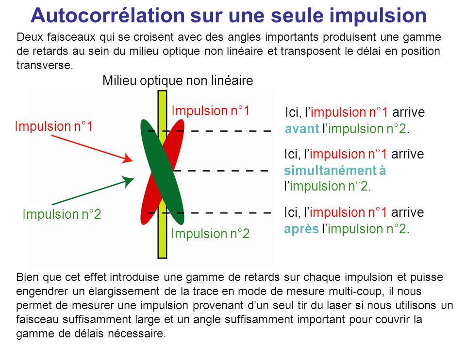 Mesure dimpulsions dans le domaine temporel : lautocorrélation en intensité Faire se croiser deux faisceaux dans un cristal à génération de seconde harmonique, modifier le retard entre eux et enregistrer lintensité de la seconde harmonique (SH) en fonction du retard fournit lautocorrélation en intensité : Lautocorrélation en intensité : Retard Séparateur de faisceaux Impulsion entrante Liris élimine les impulsions entrantes et la seconde harmonique éventuellement créée par les faisceaux individuels.