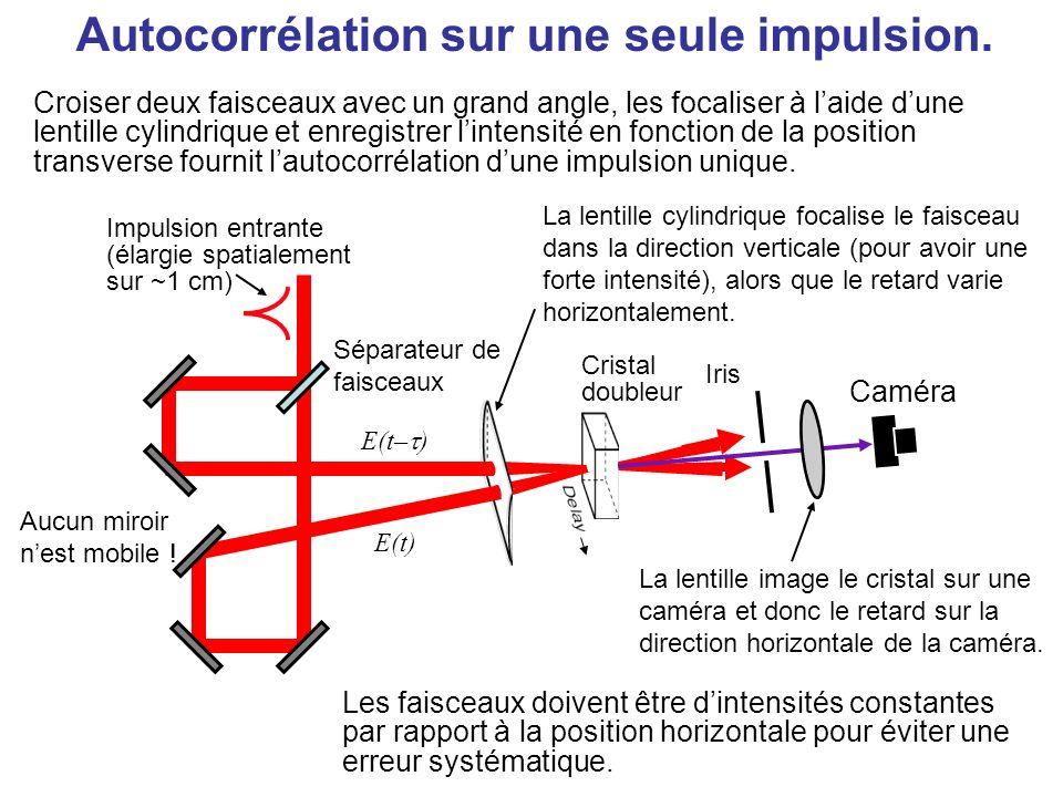 Autocorrélation sur une seule impulsion Deux faisceaux qui se croisent avec des angles importants produisent une gamme de retards au sein du milieu optique non linéaire et transposent le délai en position transverse.
