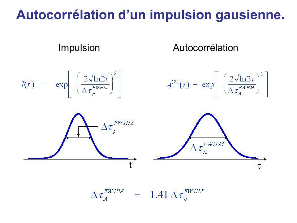 Autocorrélation dune impulsion carrée. t ImpulsionAutocorrélation