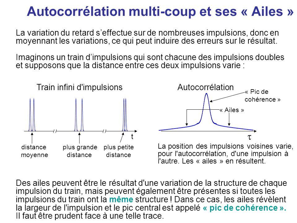 Autocorrélation dune impulsion double ImpulsionAutocorrélation t où :