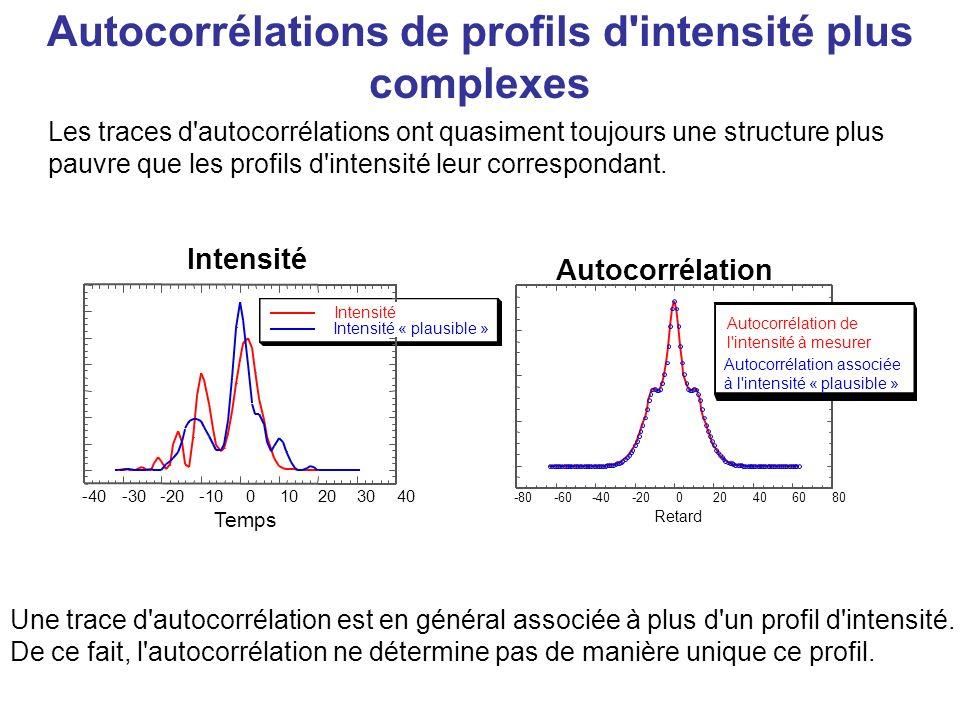 Autocorrélation multi-coup et ses « Ailes » La variation du retard seffectue sur de nombreuses impulsions, donc en moyennant les variations, ce qui peut induire des erreurs sur le résultat.