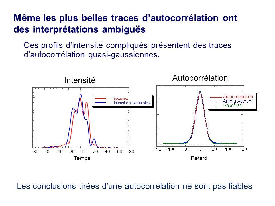 Autocorrélations de profils d intensité plus complexes -80-60-40-20020406080 Autocorrélation Autocorrélation de l intensité à mesurer Autocorrélation associée à l intensité « plausible » Retard -40-30-20-10010203040 Intensité Intensité « plausible » Temps Les traces d autocorrélations ont quasiment toujours une structure plus pauvre que les profils d intensité leur correspondant.