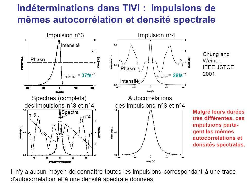 Indéterminations dans TIVI : Impulsions de mêmes autocorrélation et densité spectrale Impulsion n°1 Impulsion n°2 Spectres (complets) des impulsions n°1 et n°2 Autocorrélations des impulsions n°1 et n°2 Intensité Phase FWHM = 24fs FWHM = 21fs n°1 n°2 Chung and Weiner, IEEE JSTQE, 2001.