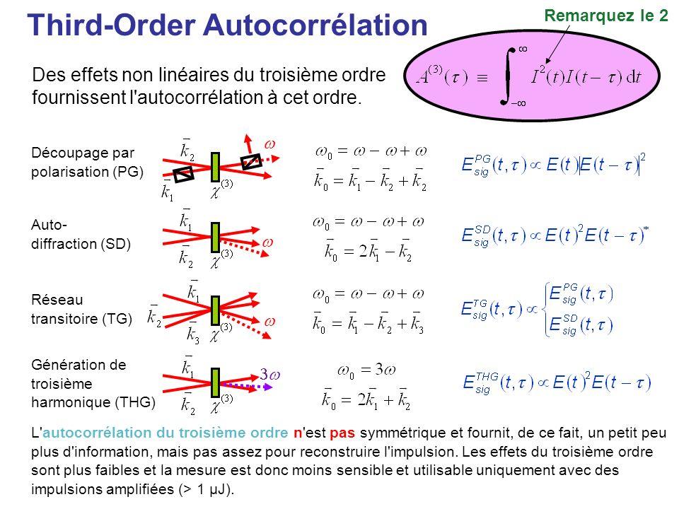 Indéterminations dans TIVI : Impulsions de mêmes autocorrélation et densité spectrale Impulsion n°3Impulsion n°4 Spectres (complets) des impulsions n°3 et n°4 Autocorrélations des impulsions n°3 et n°4 Intensité Phase FWHM = 37fs FWHM = 28fs n°4 n°3 Chung and Weiner, IEEE JSTQE, 2001.