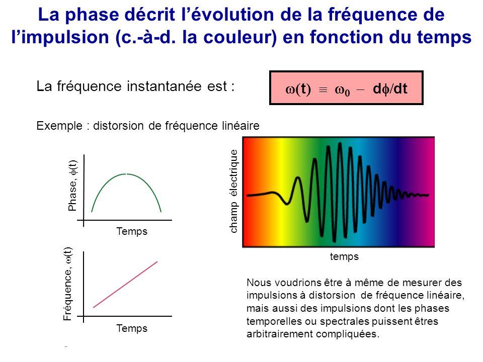 Une impulsion laser est associée au champ électrique suivant dans le domaine temporel : E I(t) 1/ 2 exp [ i t – i (t) ] } AmplitudePhase (t) = Re { De manière équivalente, dans le domaine des fréquences : exp [ -i ( – 0 ) ] } Phase spectrale ( On néglige la composante de fréquence négative.) E ( ) = Re { ~ S( ) 1/ 2 Nous voulons mesurer lamplitude et la phase dune impulsion laser ultracourte en fonction du temps ou de la fréquence.