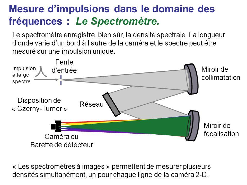 t d dt La fréquence instantanée est : Exemple : distorsion de fréquence linéaire Phase, (t) Temps Fréquence, (t) temps Nous voudrions être à même de mesurer des impulsions à distorsion de fréquence linéaire, mais aussi des impulsions dont les phases temporelles ou spectrales puissent êtres arbitrairement compliquées.
